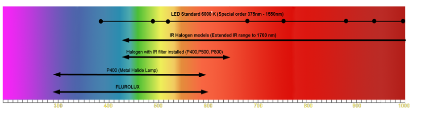 Microscope illumination spectrum